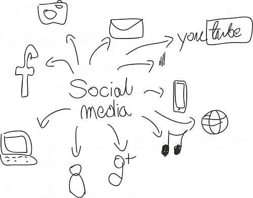 free images  Social Media